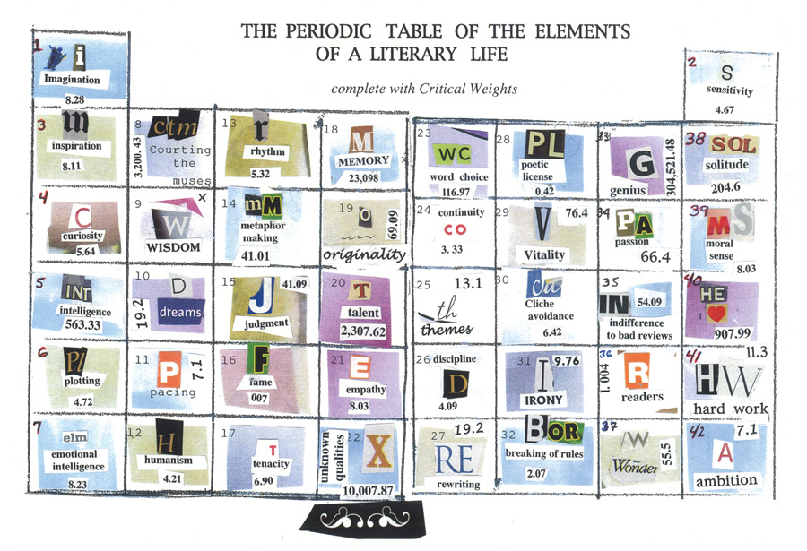 Periodic table assignment